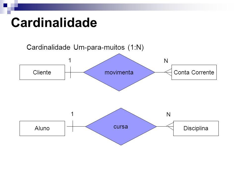 Cardinalidade Cardinalidade Um-para-muitos (1:N) movimenta 1 N Cliente