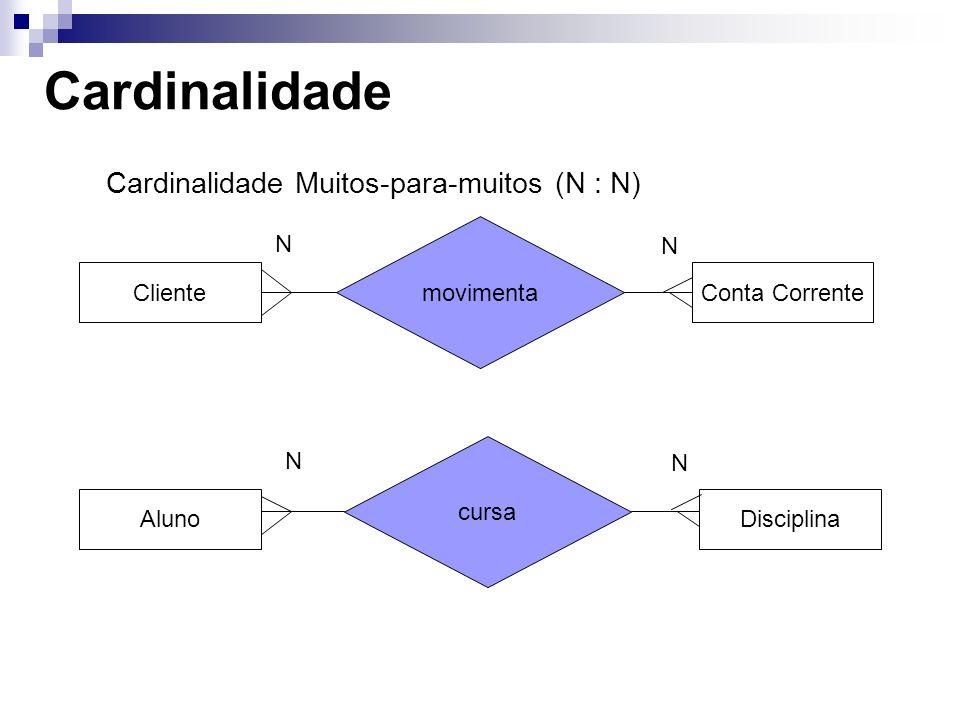 Cardinalidade Cardinalidade Muitos-para-muitos (N : N) movimenta N N