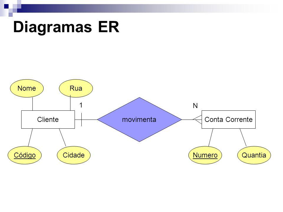 Diagramas ER Nome Rua Cliente Conta Corrente movimenta 1 N Código