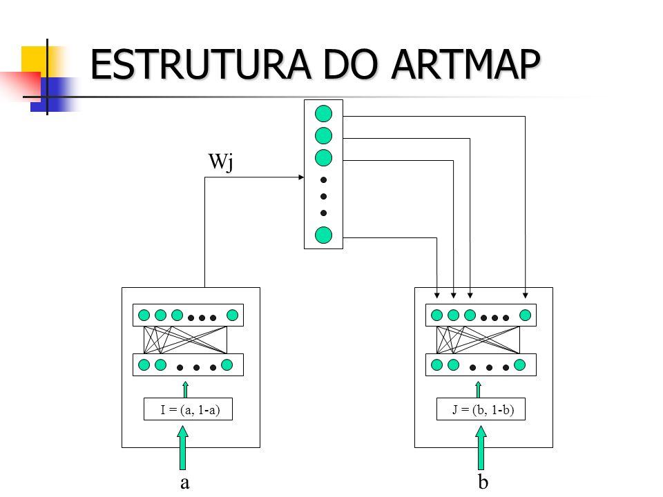 ESTRUTURA DO ARTMAP J = (b, 1-b) I = (a, 1-a) a b Wj