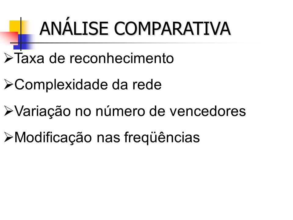 ANÁLISE COMPARATIVA Taxa de reconhecimento Complexidade da rede