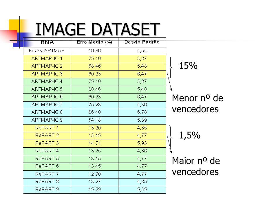 IMAGE DATASET 15% Menor nº de vencedores 1,5% Maior nº de vencedores