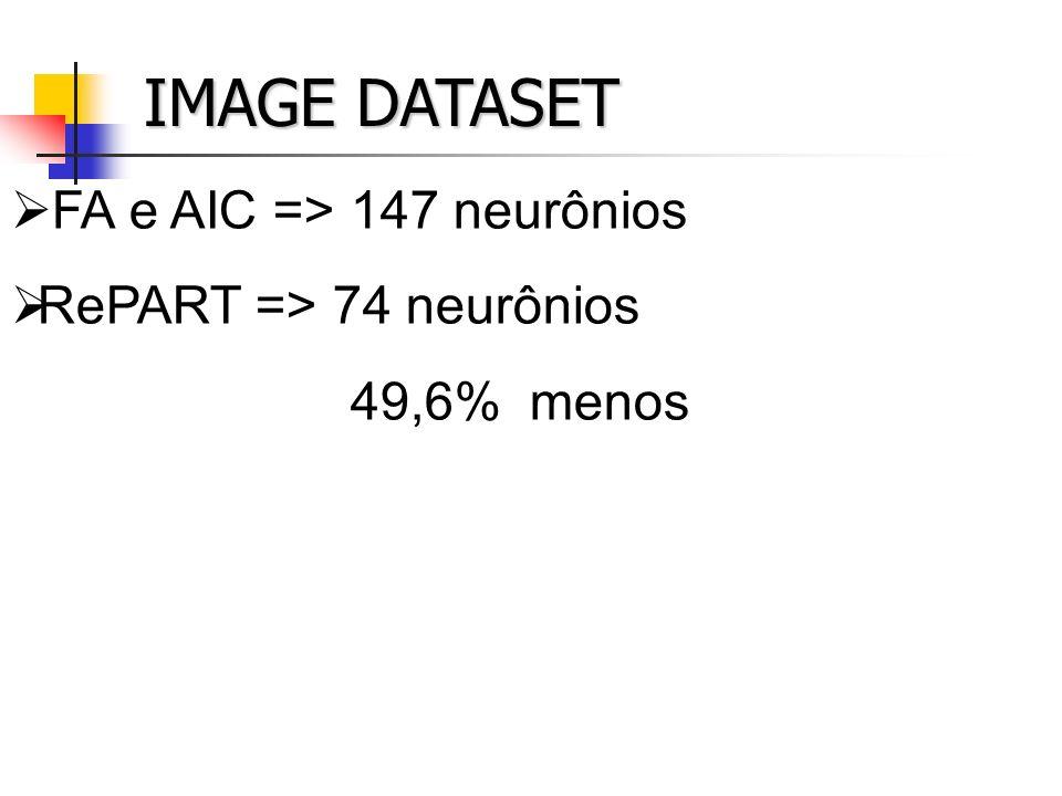 IMAGE DATASET FA e AIC => 147 neurônios RePART => 74 neurônios