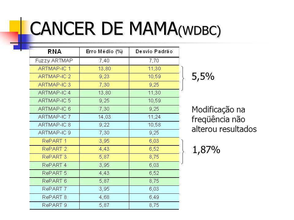 CANCER DE MAMA(WDBC) 5,5% 1,87%