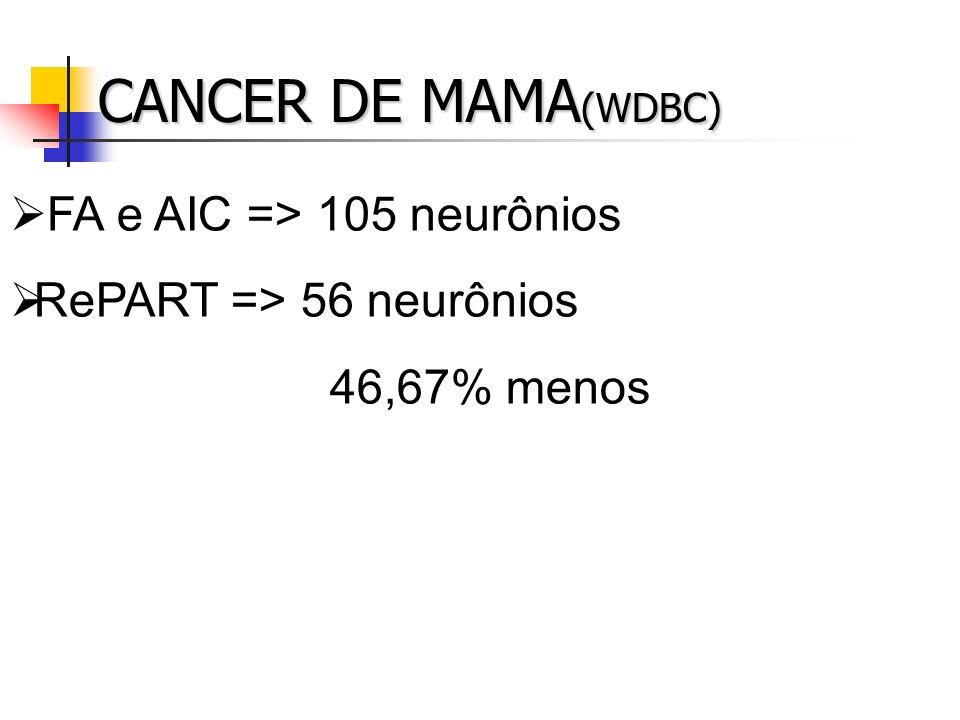 CANCER DE MAMA(WDBC) FA e AIC => 105 neurônios