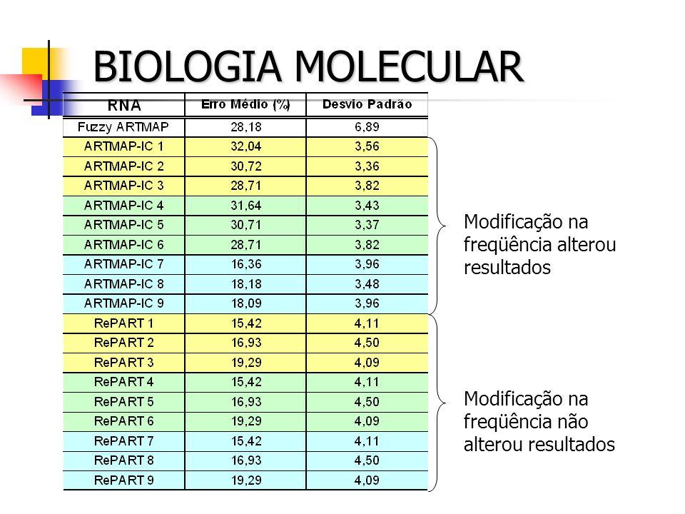 BIOLOGIA MOLECULAR Modificação na freqüência alterou resultados