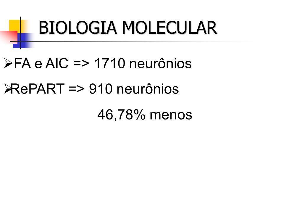 BIOLOGIA MOLECULAR FA e AIC => 1710 neurônios