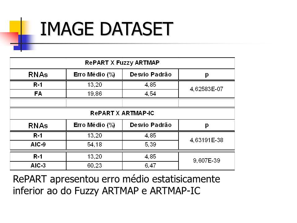 IMAGE DATASET RePART apresentou erro médio estatisicamente inferior ao do Fuzzy ARTMAP e ARTMAP-IC