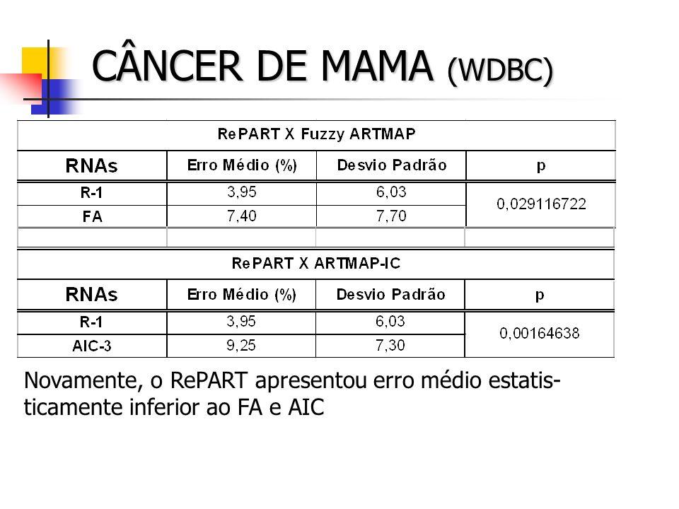 CÂNCER DE MAMA (WDBC) Novamente, o RePART apresentou erro médio estatis-ticamente inferior ao FA e AIC.