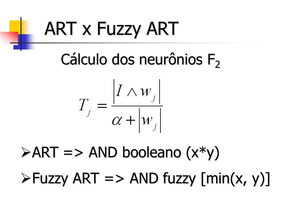 Cálculo dos neurônios F2