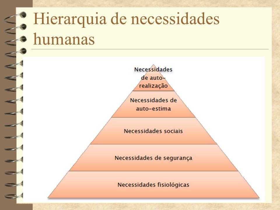Hierarquia de necessidades humanas