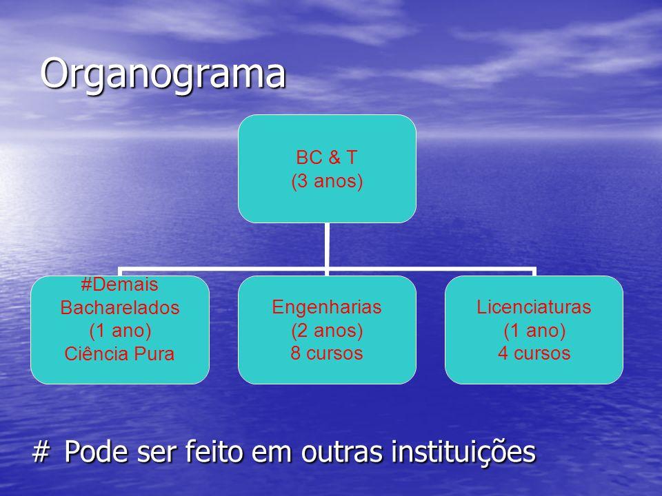 Organograma # Pode ser feito em outras instituições