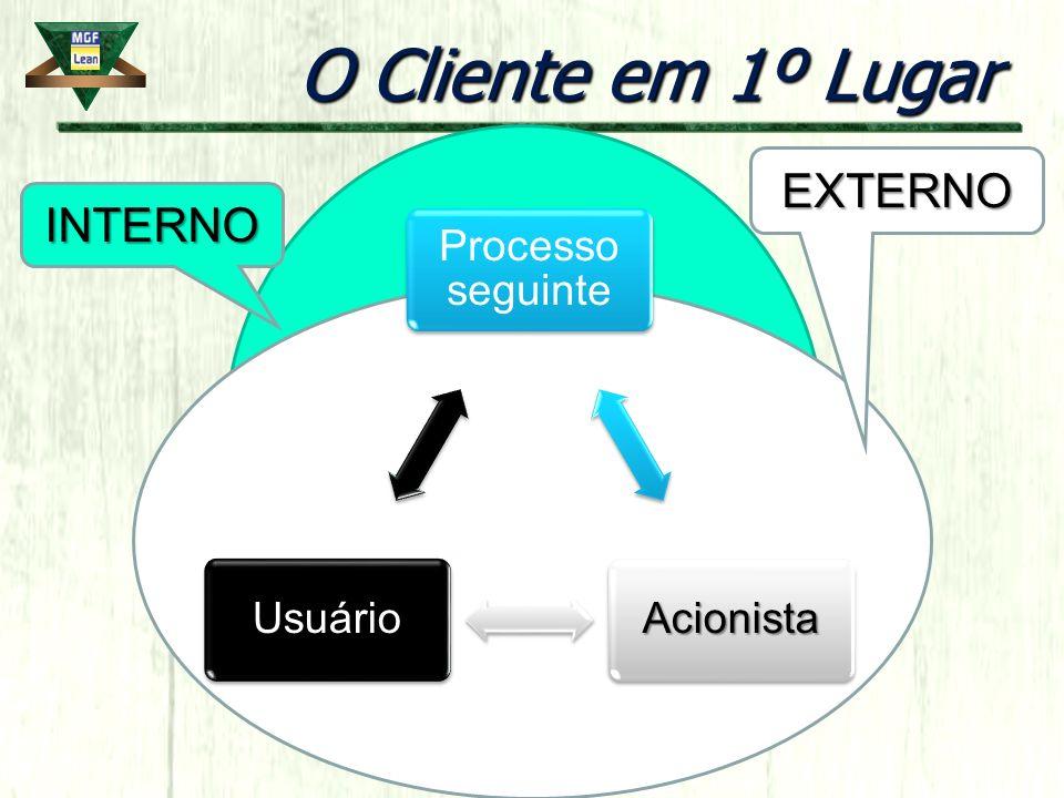 O Cliente em 1º Lugar EXTERNO INTERNO Processo seguinte Acionista