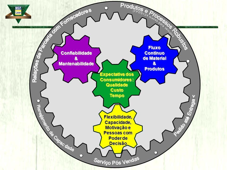 Fluxo Contínuo de Material & Produtos Confiabilidade & Mantenabilidade