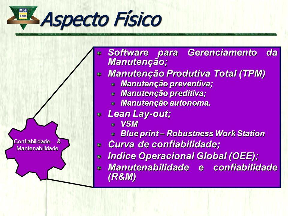 Aspecto Físico Software para Gerenciamento da Manutenção;