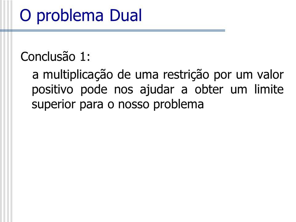 O problema Dual Conclusão 1: