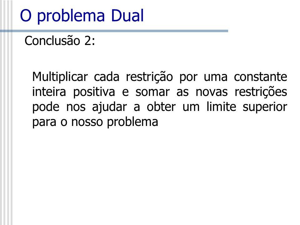 O problema Dual Conclusão 2: