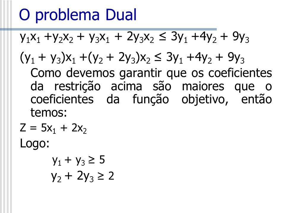 O problema Dual y1x1 +y2x2 + y3x1 + 2y3x2 ≤ 3y1 +4y2 + 9y3