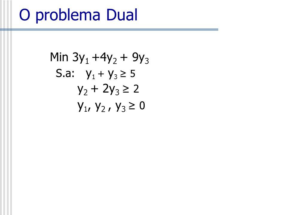 O problema Dual Min 3y1 +4y2 + 9y3 S.a: y1 + y3 ≥ 5 y2 + 2y3 ≥ 2