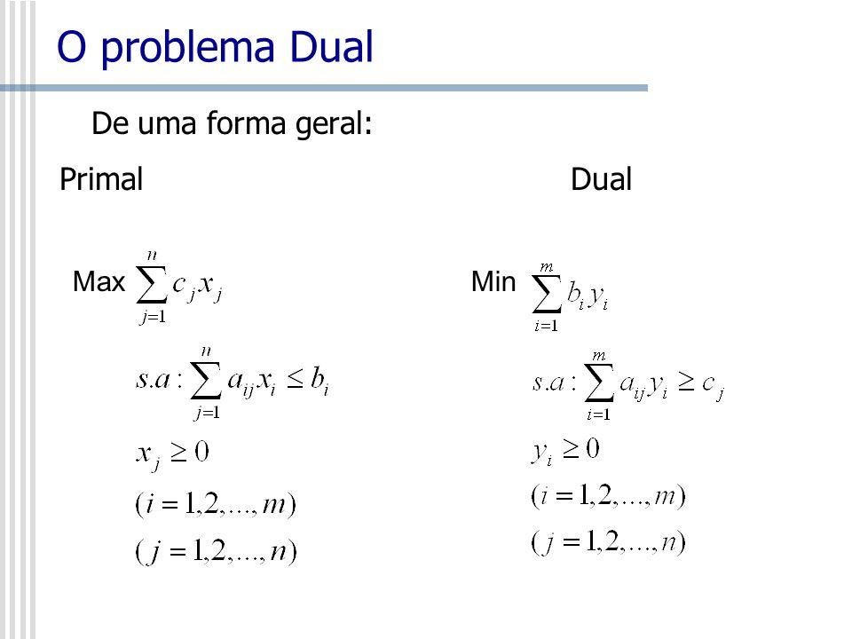 O problema Dual De uma forma geral: Primal Dual.