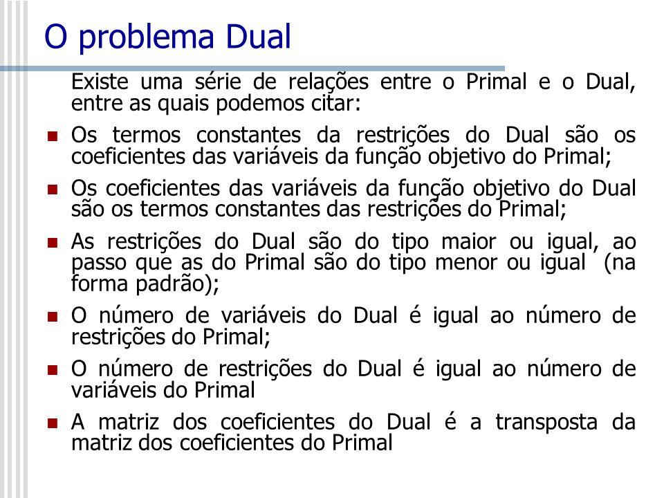 O problema Dual Existe uma série de relações entre o Primal e o Dual, entre as quais podemos citar: