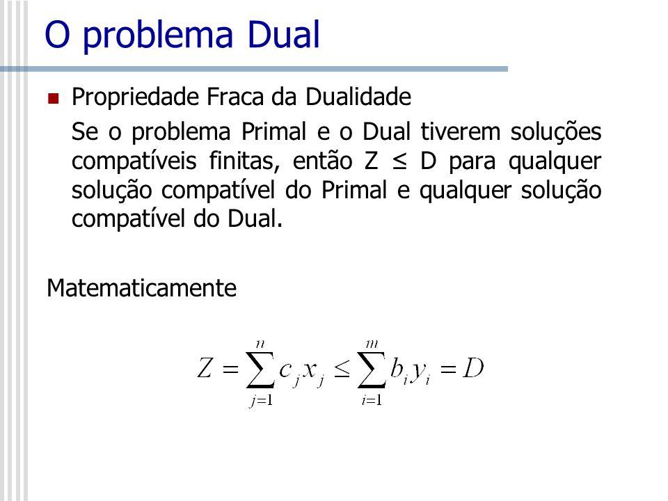 O problema Dual Propriedade Fraca da Dualidade
