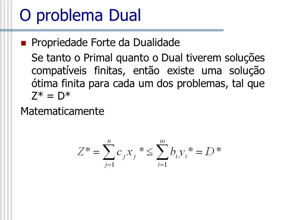 O problema Dual Propriedade Forte da Dualidade