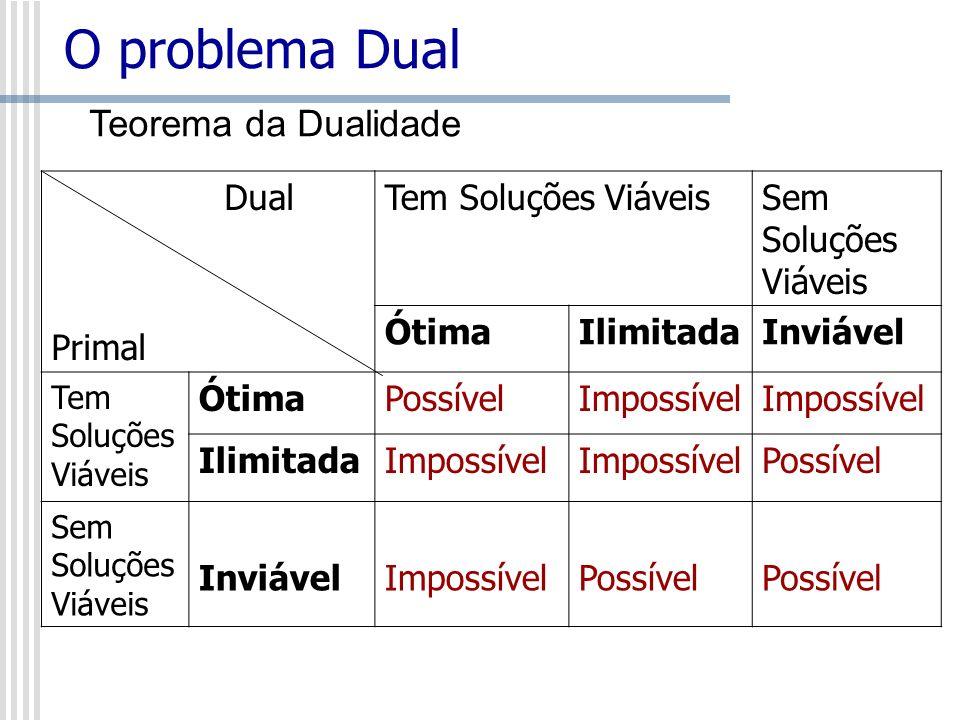 O problema Dual Teorema da Dualidade Dual Primal Tem Soluções Viáveis