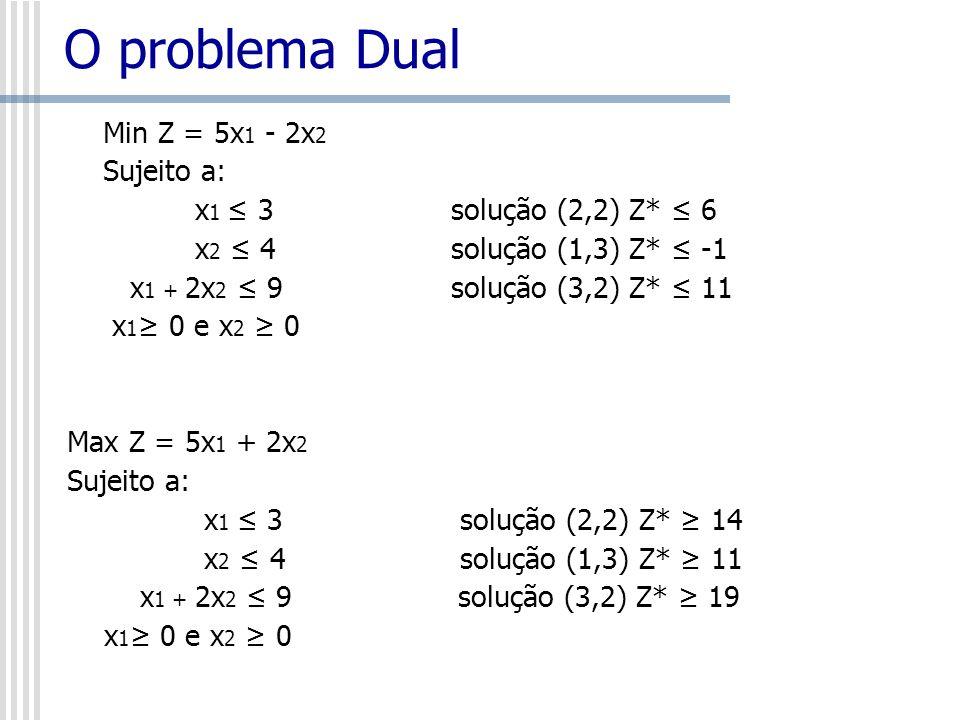 O problema Dual Min Z = 5x1 - 2x2 Sujeito a: