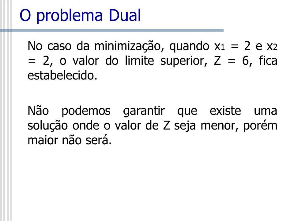 O problema Dual No caso da minimização, quando x1 = 2 e x2 = 2, o valor do limite superior, Z = 6, fica estabelecido.