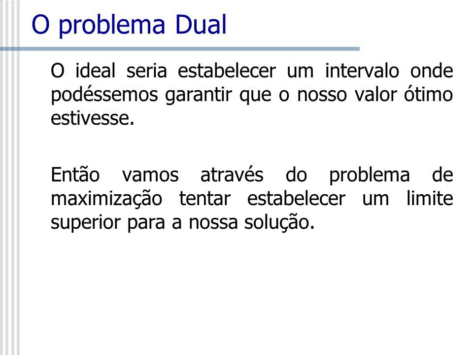 O problema Dual O ideal seria estabelecer um intervalo onde podéssemos garantir que o nosso valor ótimo estivesse.