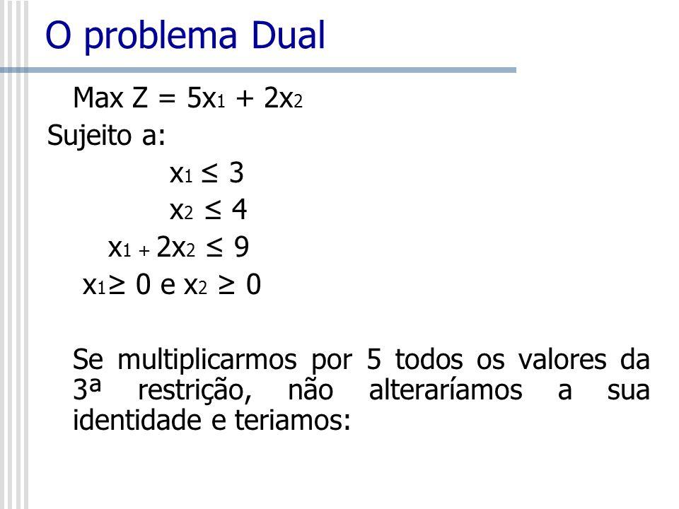 O problema Dual Max Z = 5x1 + 2x2 Sujeito a: x1 ≤ 3 x2 ≤ 4