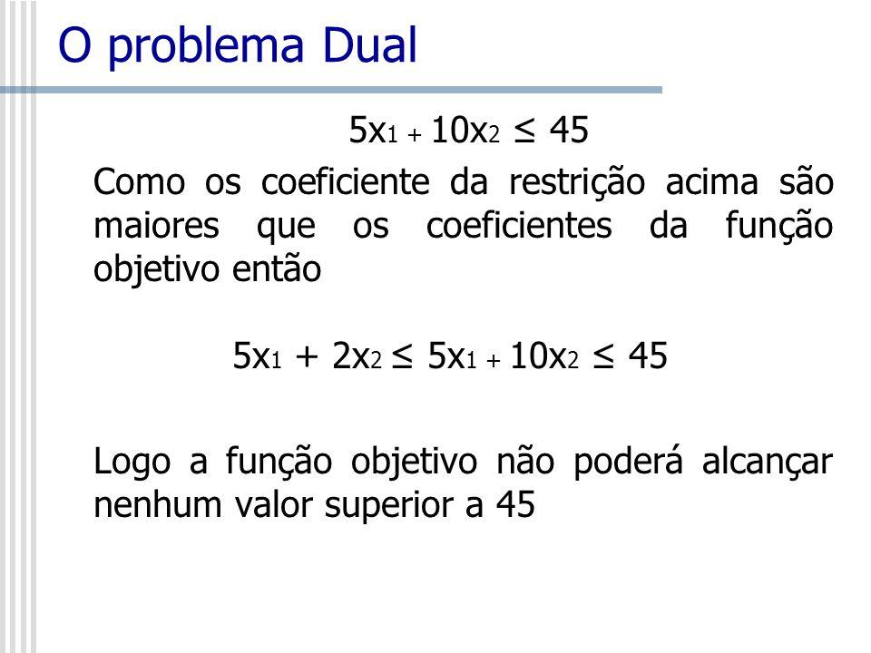 O problema Dual 5x1 + 10x2 ≤ 45. Como os coeficiente da restrição acima são maiores que os coeficientes da função objetivo então.