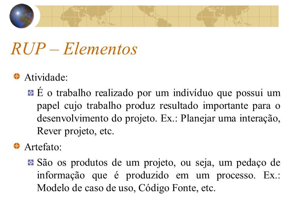 RUP – Elementos Atividade: