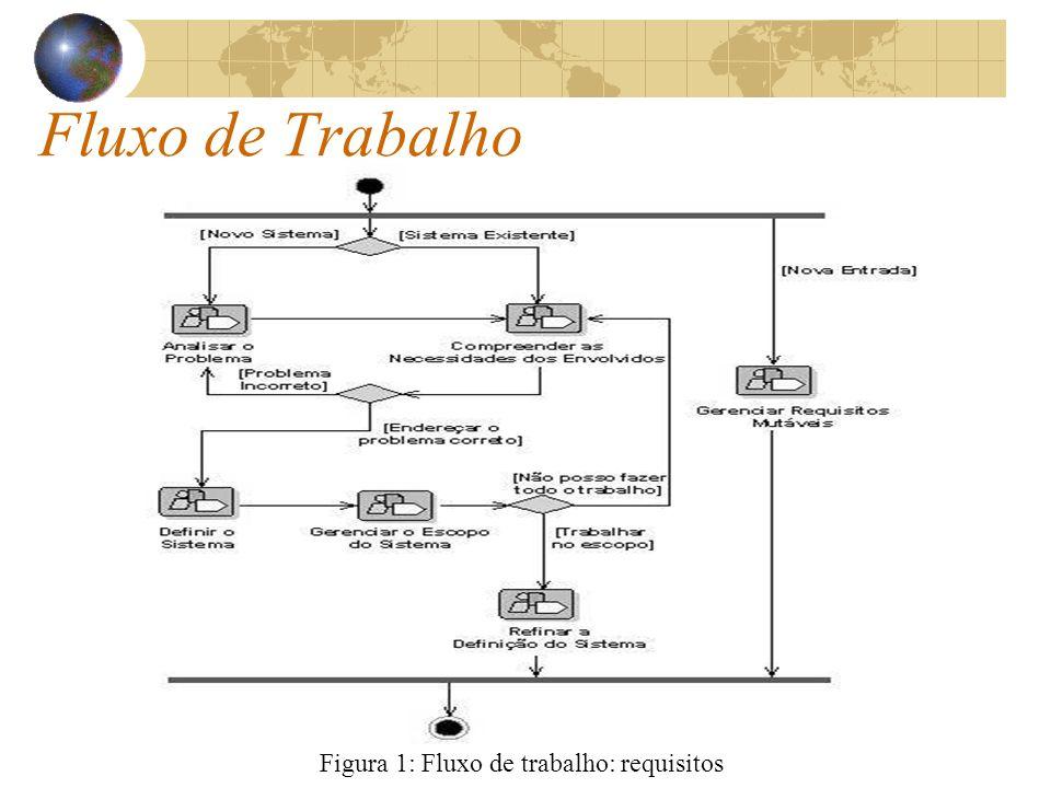 Figura 1: Fluxo de trabalho: requisitos
