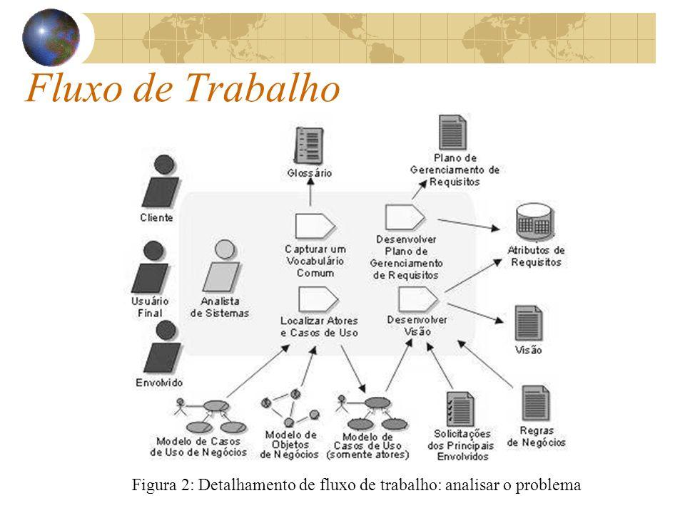 Figura 2: Detalhamento de fluxo de trabalho: analisar o problema