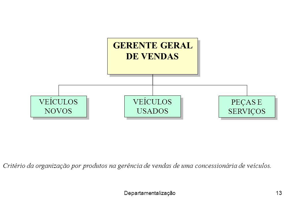 GERENTE GERAL DE VENDAS