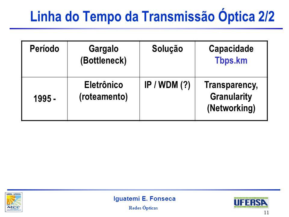 Linha do Tempo da Transmissão Óptica 2/2