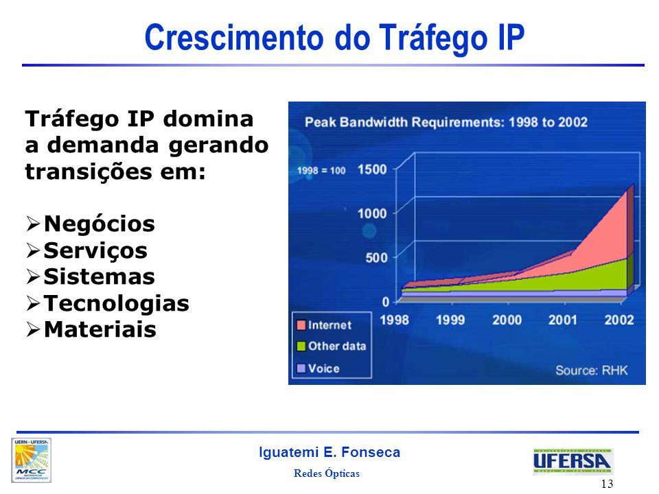 Crescimento do Tráfego IP