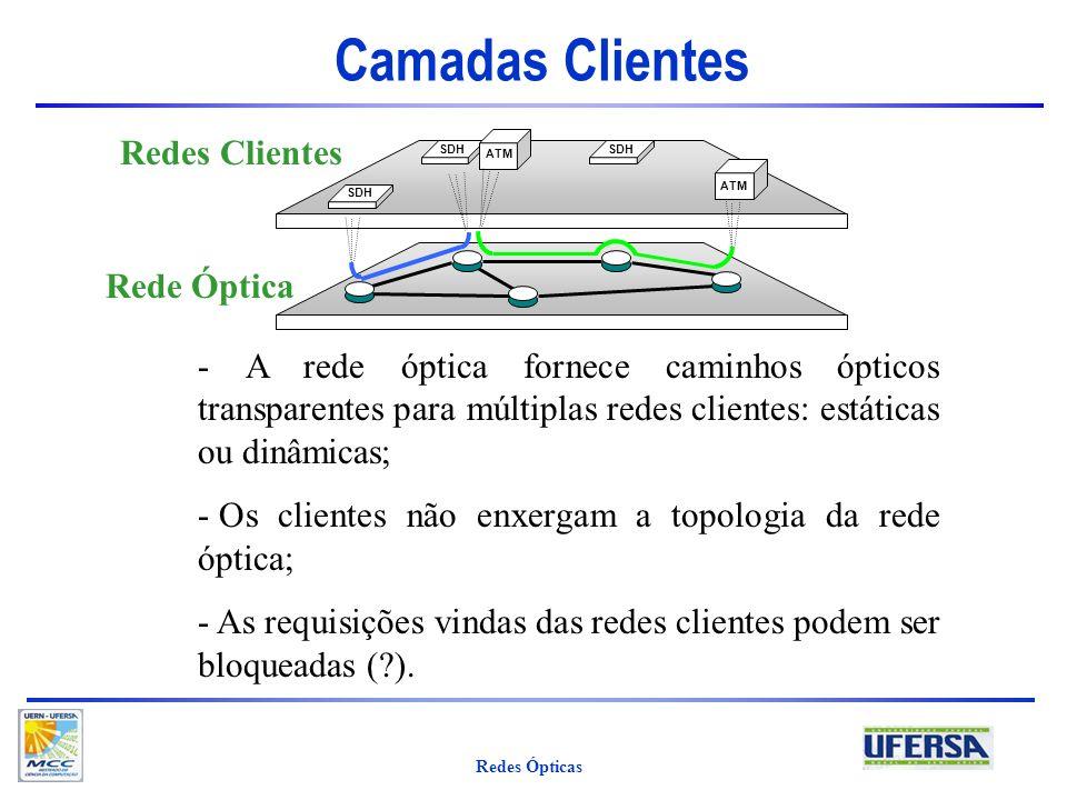 Camadas Clientes Redes Clientes Rede Óptica