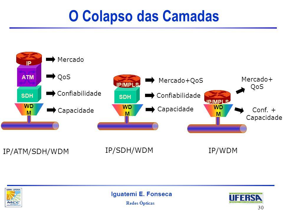 O Colapso das Camadas IP/SDH/WDM IP/WDM IP/ATM/SDH/WDM Mercado QoS