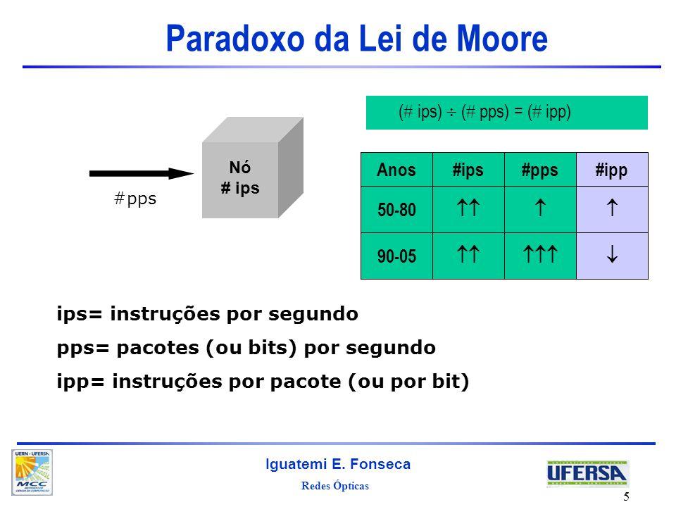 Paradoxo da Lei de Moore
