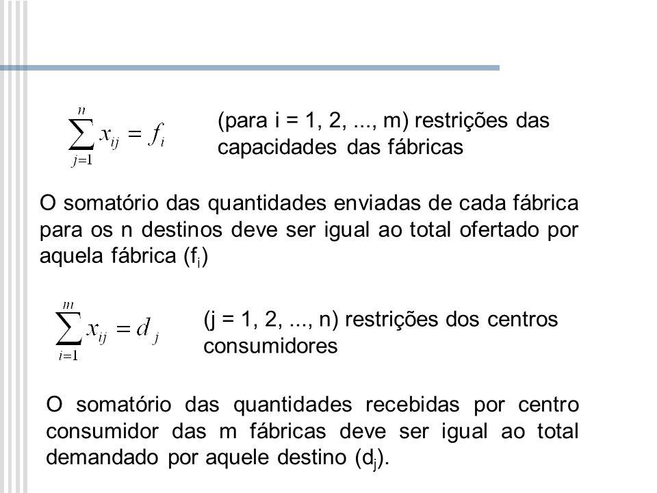 (para i = 1, 2, ..., m) restrições das capacidades das fábricas