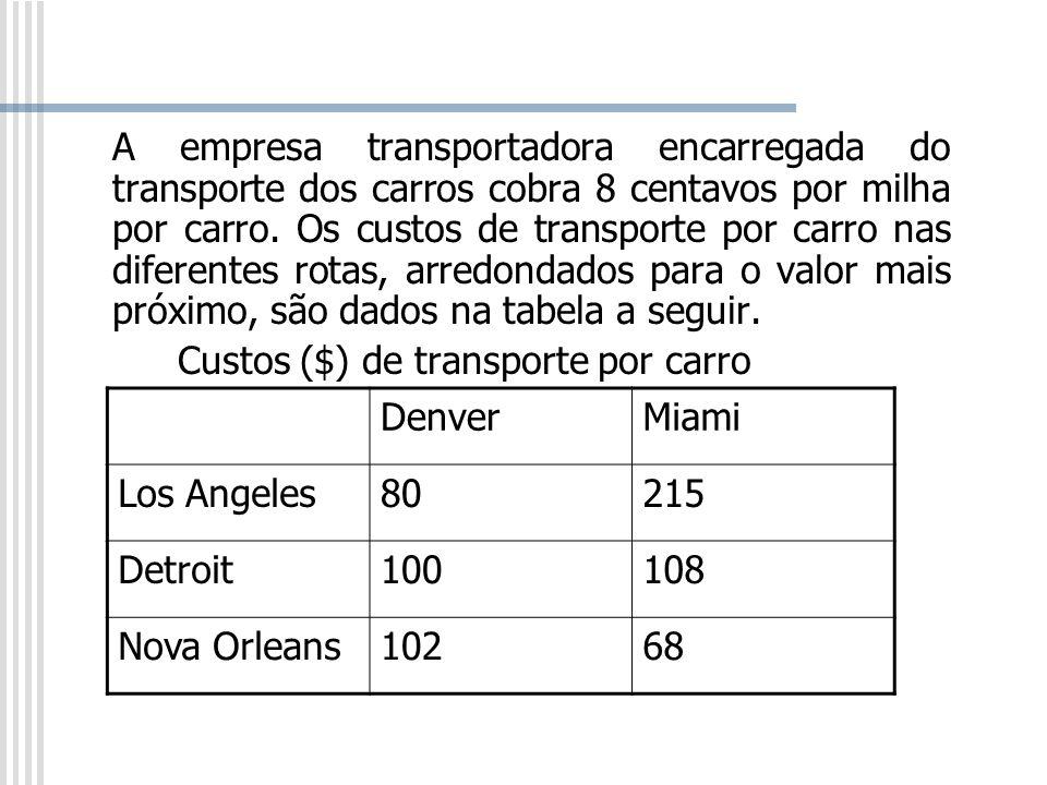 A empresa transportadora encarregada do transporte dos carros cobra 8 centavos por milha por carro. Os custos de transporte por carro nas diferentes rotas, arredondados para o valor mais próximo, são dados na tabela a seguir.