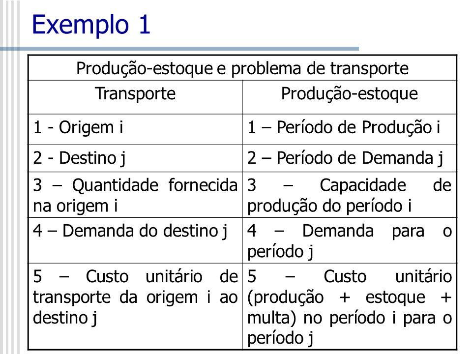 Produção-estoque e problema de transporte