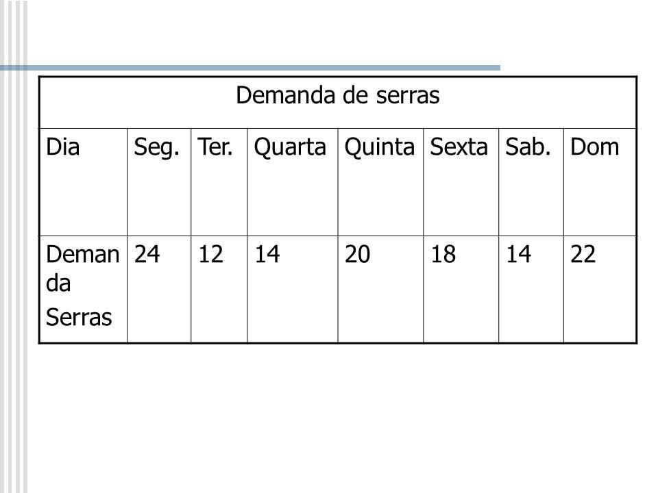 Demanda de serras Dia Seg. Ter. Quarta Quinta Sexta Sab. Dom Demanda Serras 24 12 14 20 18 22