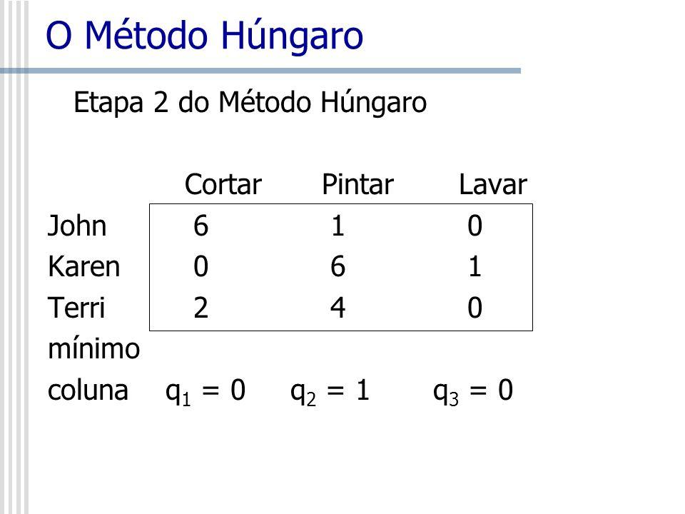 O Método Húngaro Etapa 2 do Método Húngaro Cortar Pintar Lavar