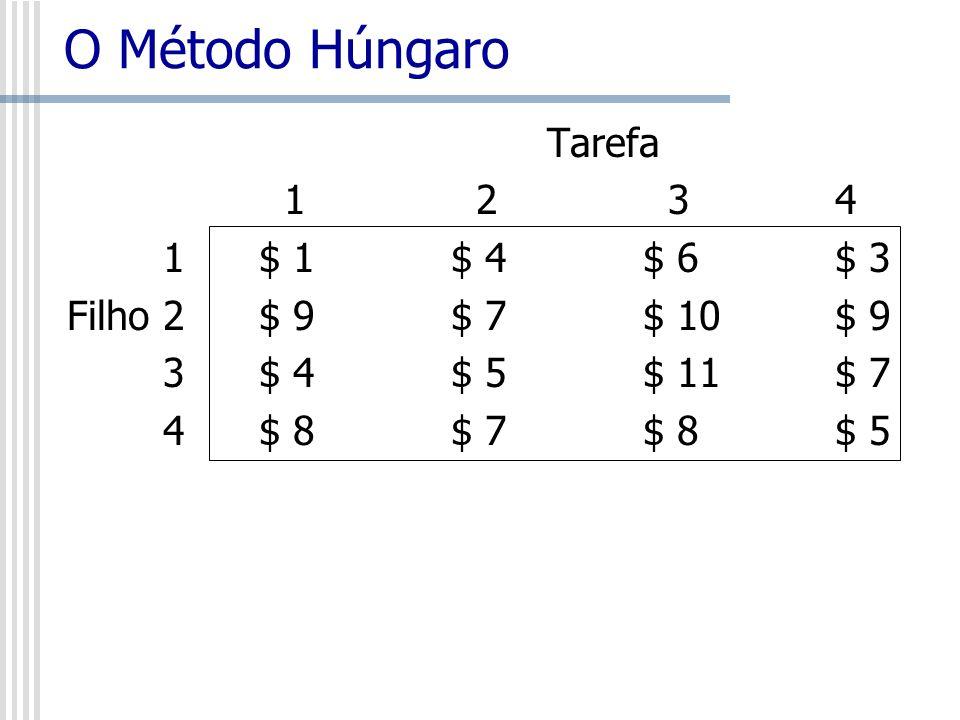O Método Húngaro Tarefa 1 2 3 4 1 $ 1 $ 4 $ 6 $ 3