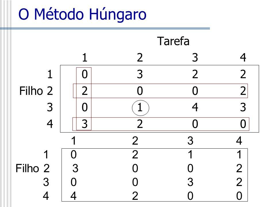 O Método Húngaro Tarefa 1 2 3 4 1 0 3 2 2 Filho 2 2 0 0 2 3 0 1 4 3