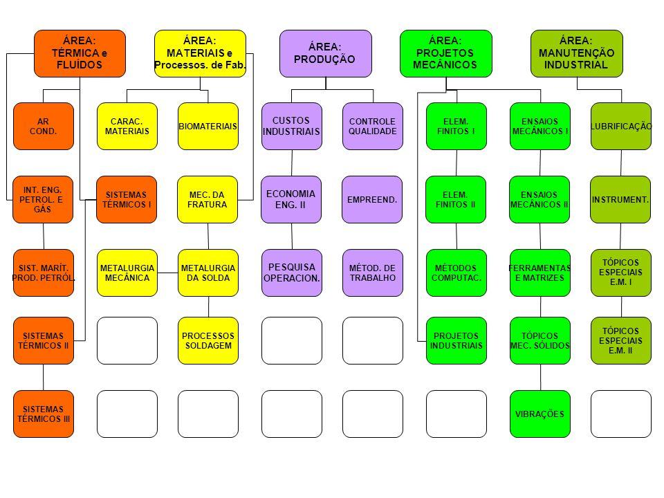 ÁREA: TÉRMICA e FLUÍDOS ÁREA: MATERIAIS e Processos. de Fab. ÁREA: